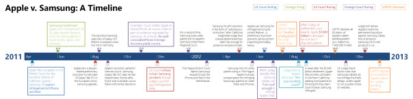 A Timeline of the Apple v. Samsung Patent Saga