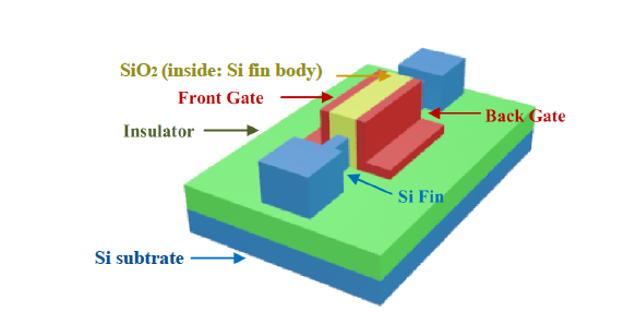 FinFET Transistor with Front and Back Gates