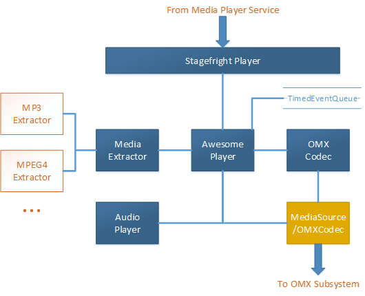 Android S Stagefright Media Player Architecture